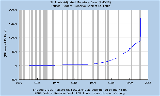 Chart of the Total Dollars in Circulation in Billions provided by the Saint Louis Federal Reserve